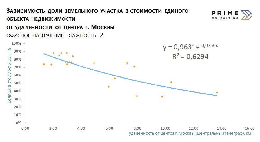 График зависимости доли ЗУ в ЕОН от удаленности от центра Москвы