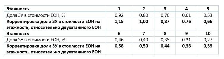 Корректировка доли ЗУ в стоимости ЕОН на этажность, относительно двухэтажного