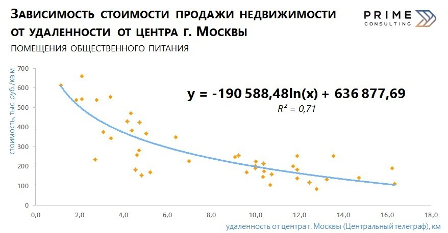 Корректировки: Москва, помещения общественного питания