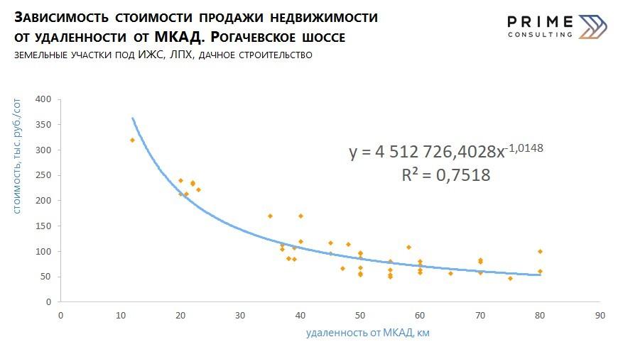 Корректировки: Московская область, земельные участки под ИЖС