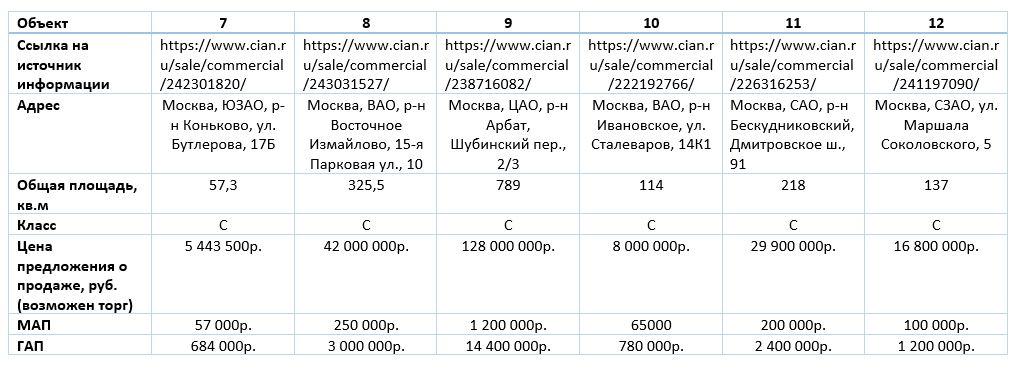 Коэффициент капитализации офисной недвижимости г.Москвы 2020